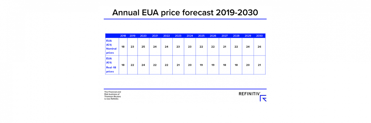 Annual Eua Price Forecast 2019 2030 V4
